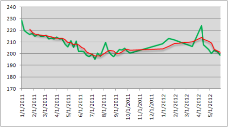 Weight History and Trendline from 110101 through 120528