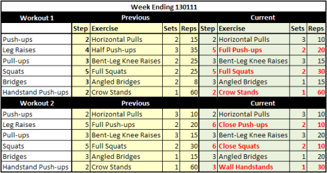 Weekly Workout Summary 130111