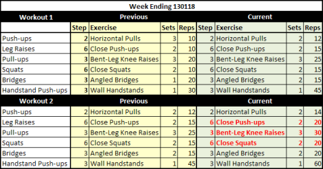 Weekly Workout Summary 130118
